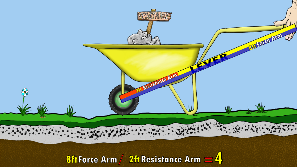 By Increasing the distance of the force arm from the fulcrum, you increase your mechanical advantage, generating more force, but sacrifice range of motion.